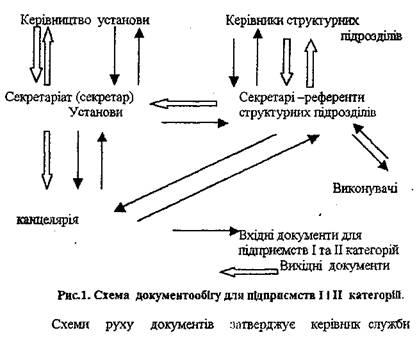 Поняття документообігу схеми руху