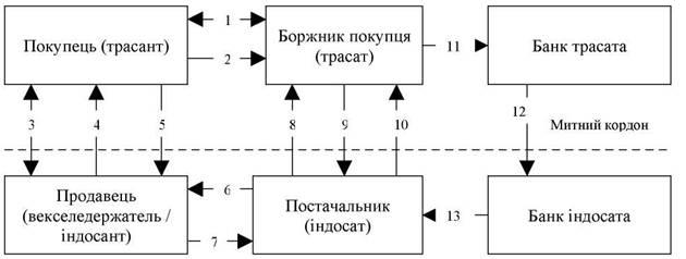 опротестування векселя.