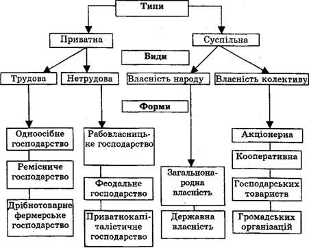 Схема 22 Типи, види і форми