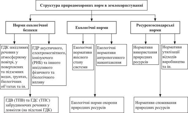 питомі нормативи утворення