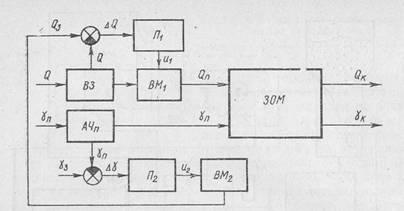 Функціональна схема автоматичної