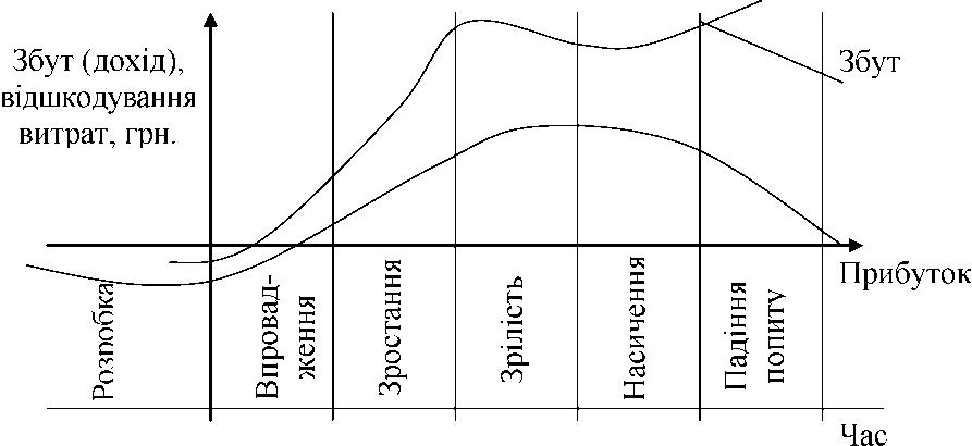 Життєвий цикл товару
