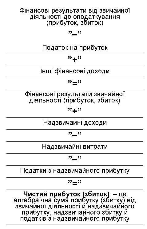 Схема формування чистого
