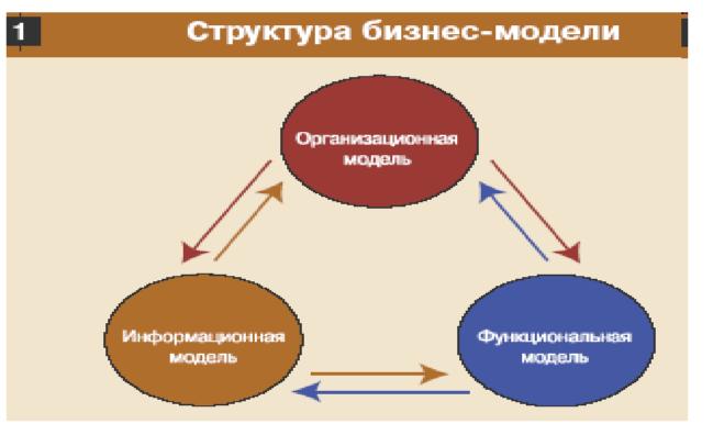 -информационная модель - схема