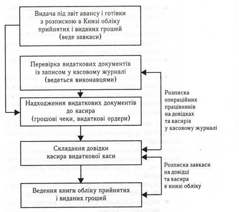 Понятие кассовых операций и их документальное оформление.