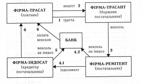 Документообіг при розрахунках